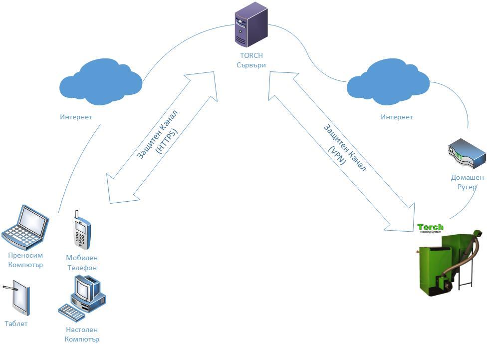 Схема на свързване на Котел и горелка на пелети TORCH в Интернет